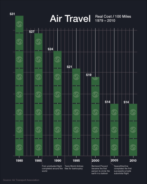 AirlineCost-474