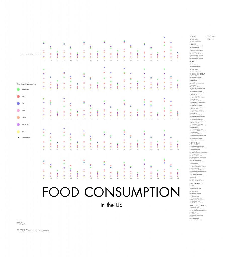 food-consumption
